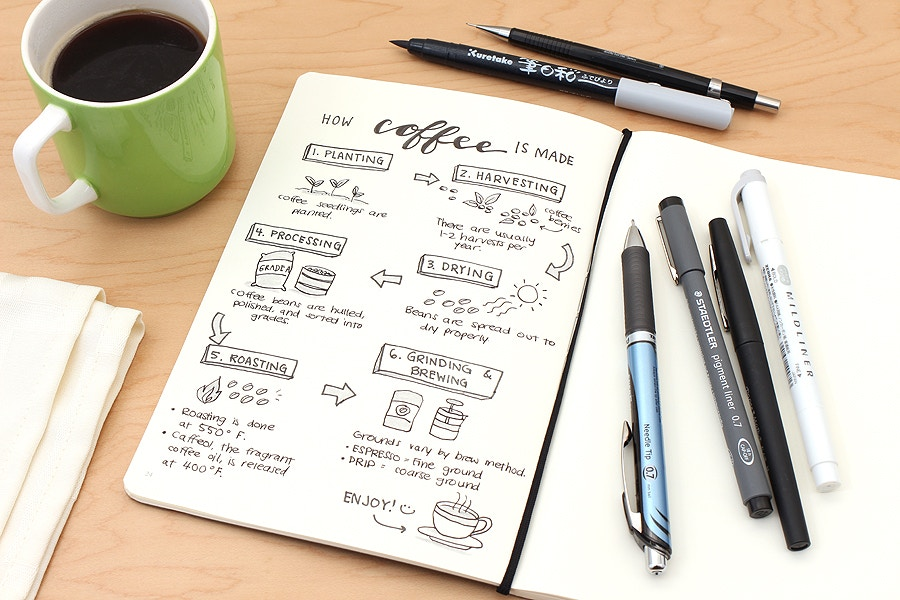 Mieux apprendre avec le sketchnoting